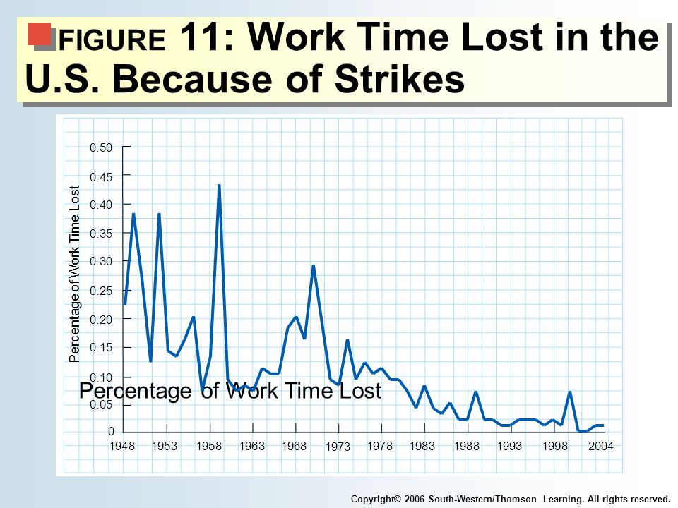 FIGURE 11: Work Time Lost in the U.S.