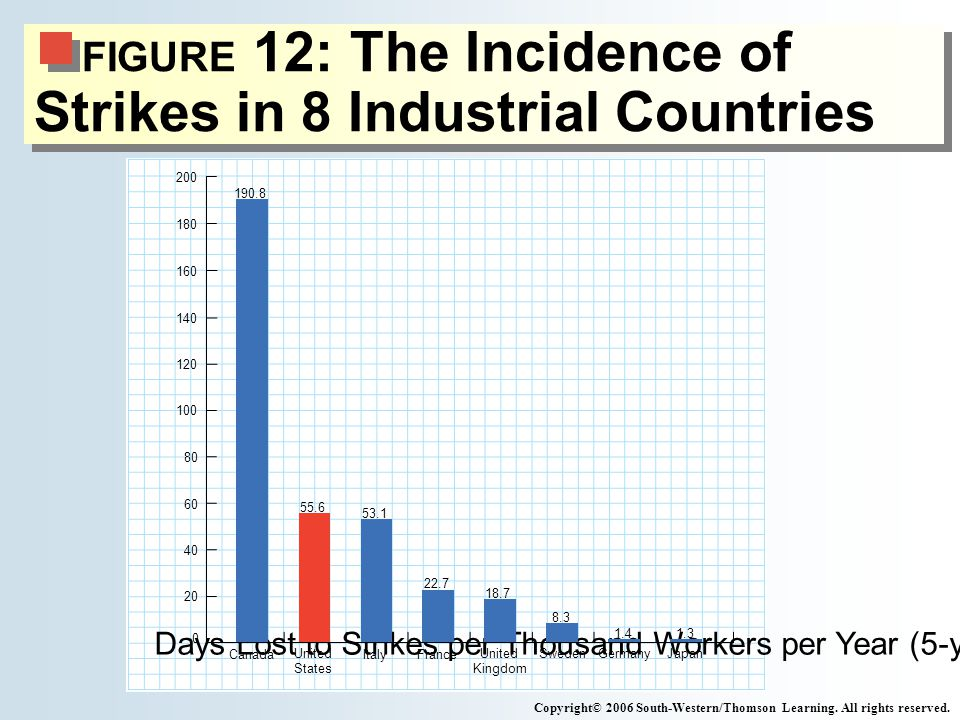 FIGURE 12: The Incidence of Strikes in 8 Industrial Countries Copyright© 2006 South-Western/Thomson Learning.