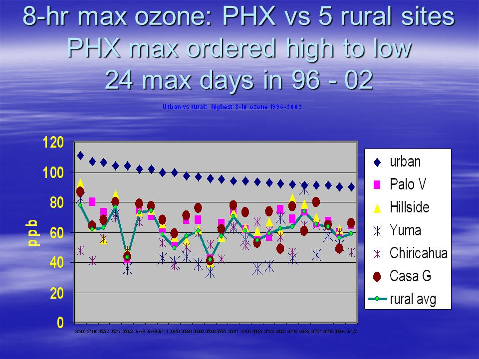 8-hr max ozone: PHX vs 5 rural sites PHX max ordered high to low 24 max days in 96 - 02