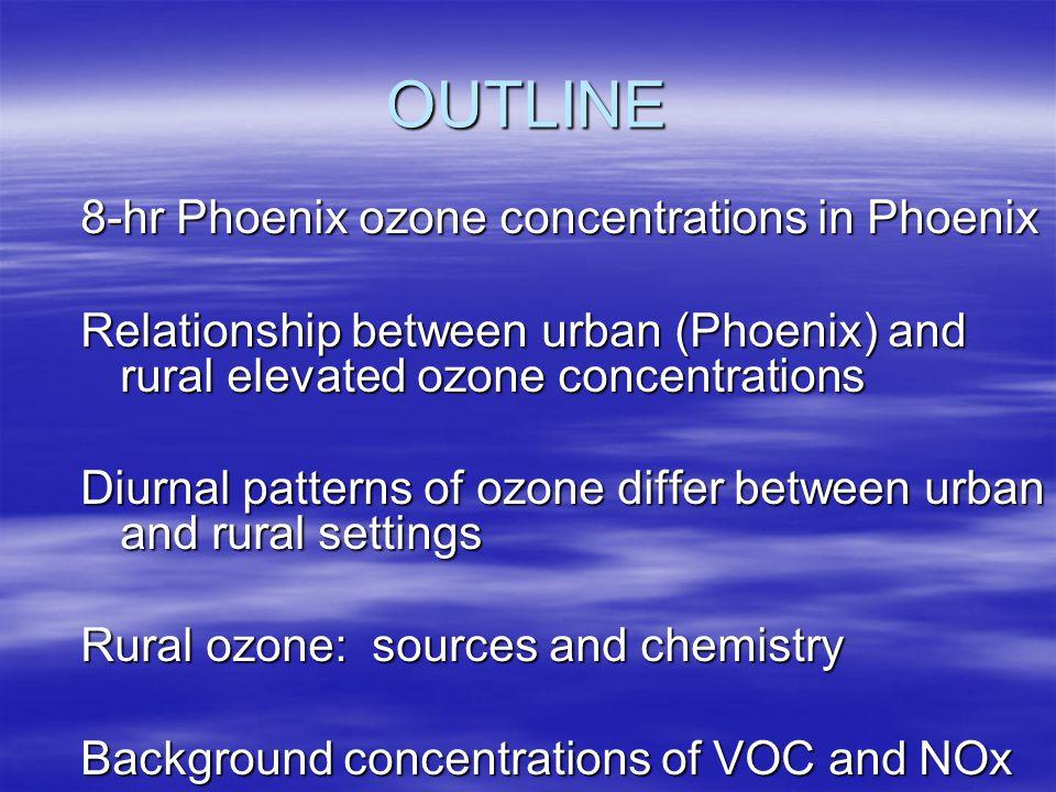 Diurnal patterns in 8-hr ozone July 1998 averages