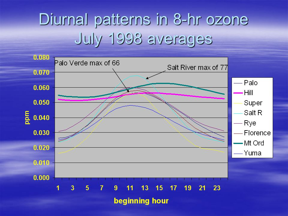 Diurnal patterns in 8-hr ozone July 1998 averages