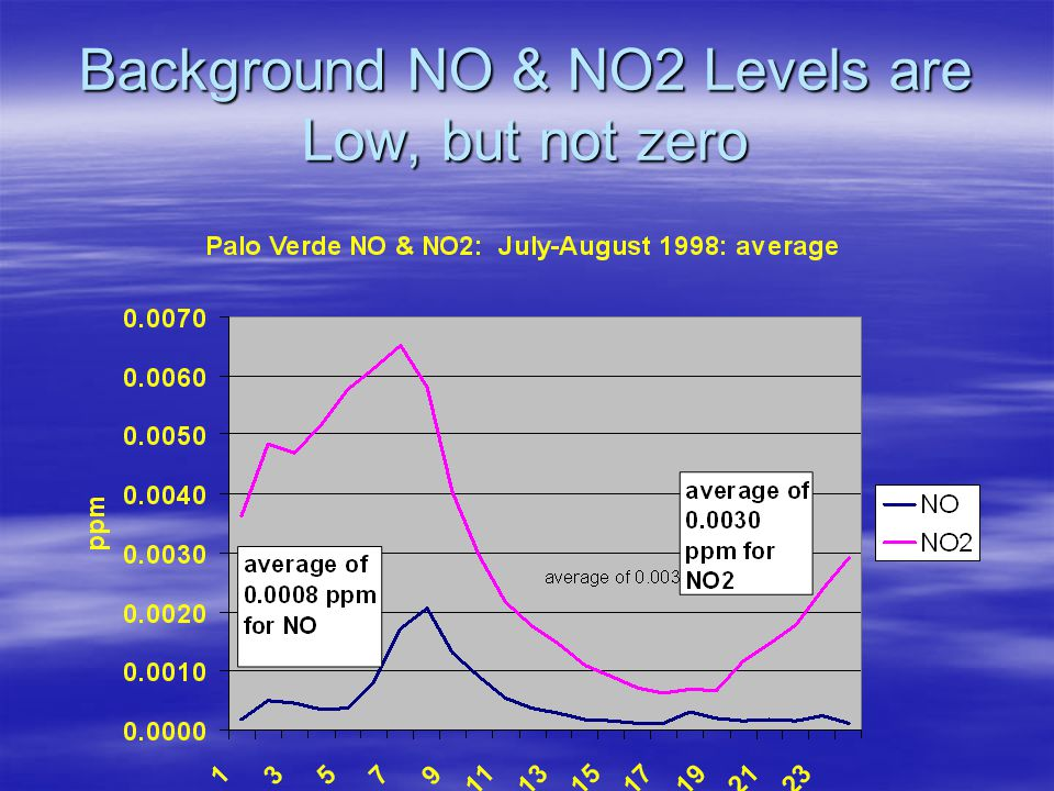Background NO & NO2 Levels are Low, but not zero