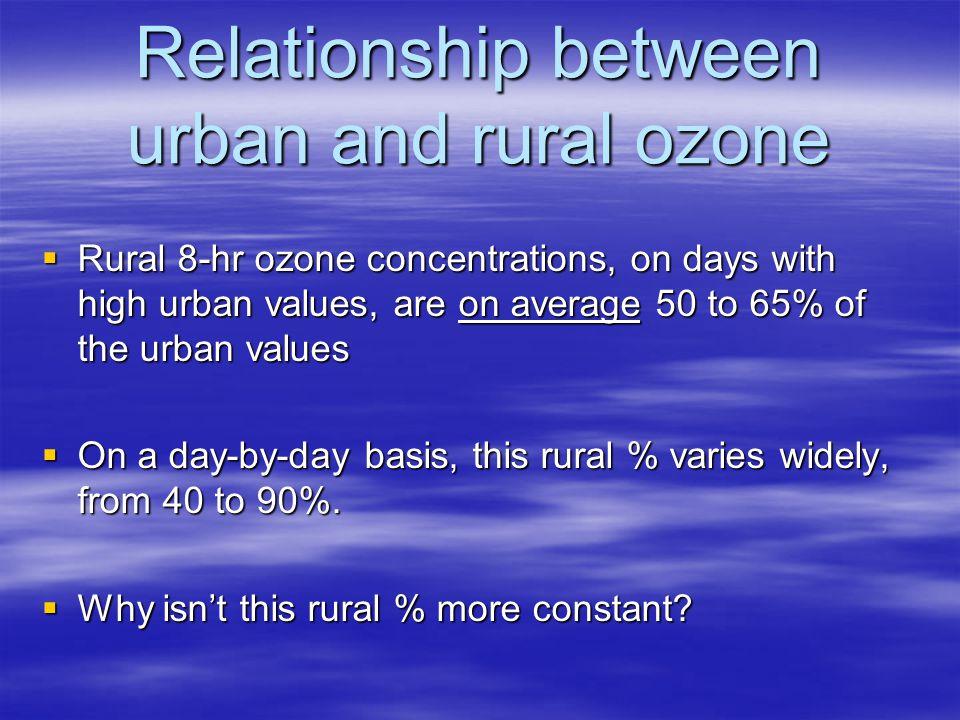 Average 8-hr ozone: 24 max days in 96-02: metro PHX vs rural