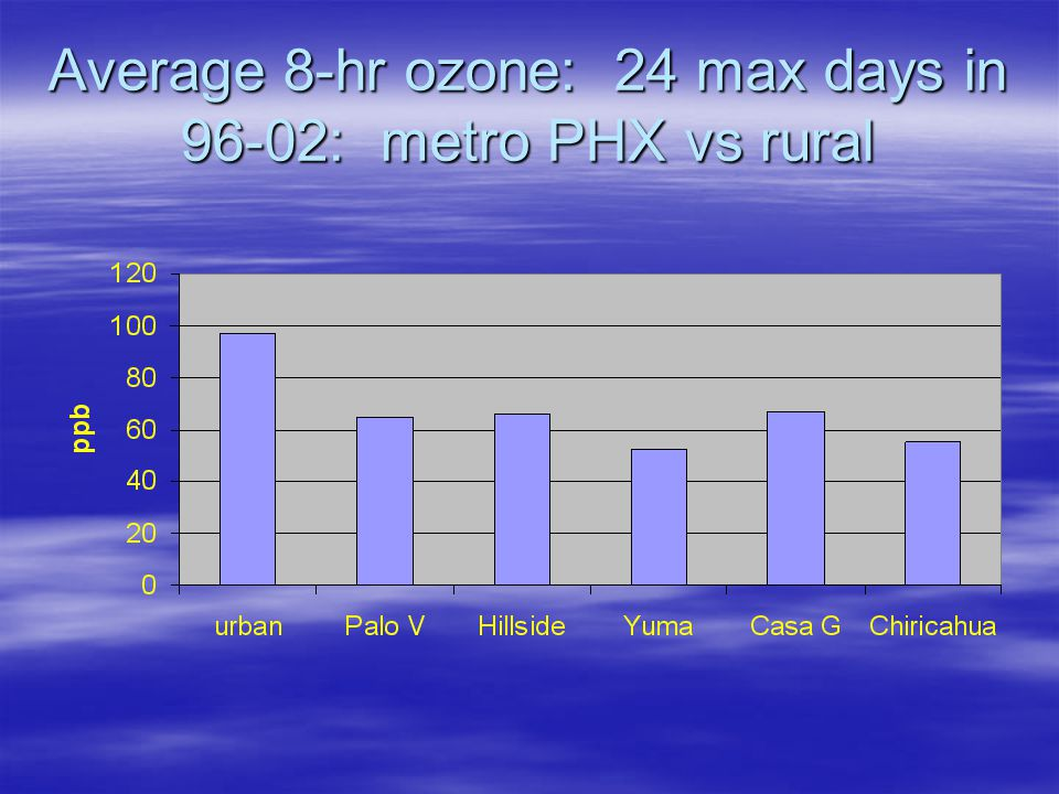 Average 8-hr ozone: 24 max days in 96-02: metro PHX vs rural