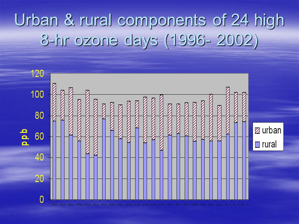 Importance of rural ozone  Can serve as background for urban O3, but caution is necessary  Measurements of rural ozone necessary, perhaps at more than one site.