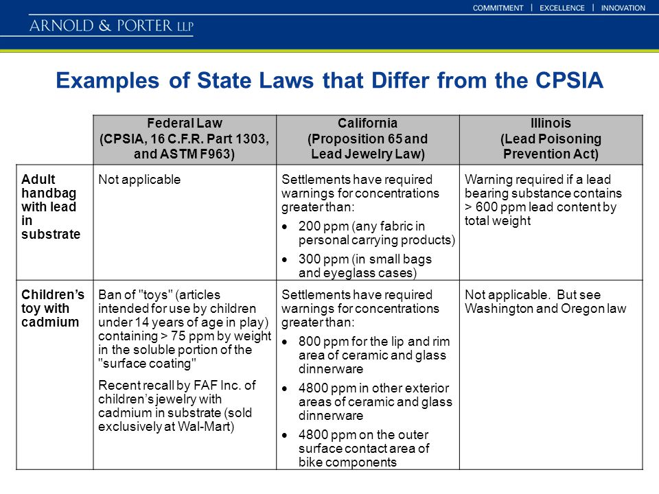 Examples of State Laws that Differ from the CPSIA Federal Law (CPSIA, 16 C.F.R.