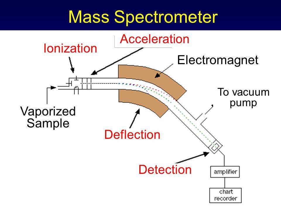 Mass Spectrometer Ionization Acceleration Deflection Detection Vaporized Sample Electromagnet To vacuum pump