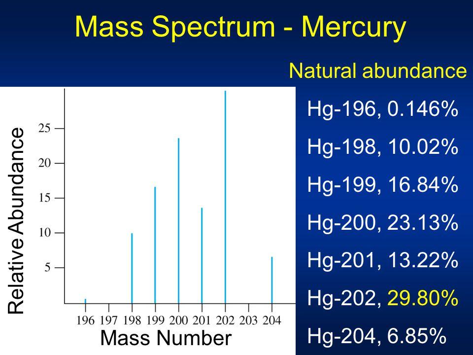 Mass Spectrum - Mercury Natural abundance Hg-196, 0.146% Hg-198, 10.02% Hg-199, 16.84% Hg-200, 23.13% Hg-201, 13.22% Hg-202, 29.80% Hg-204, 6.85% Mass