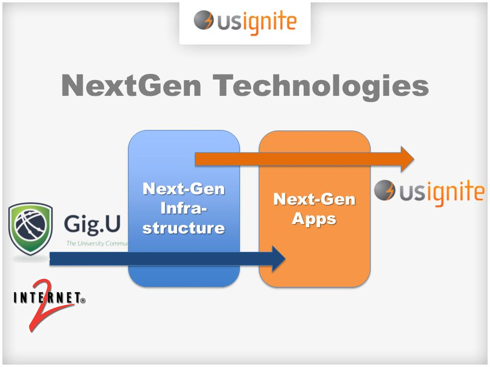 NextGen Technologies Next-Gen Infra- structure Next-Gen Apps