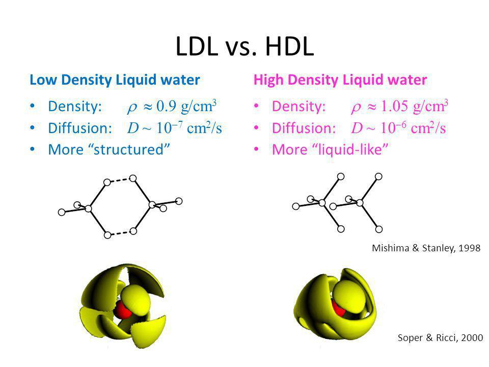 LDL vs.