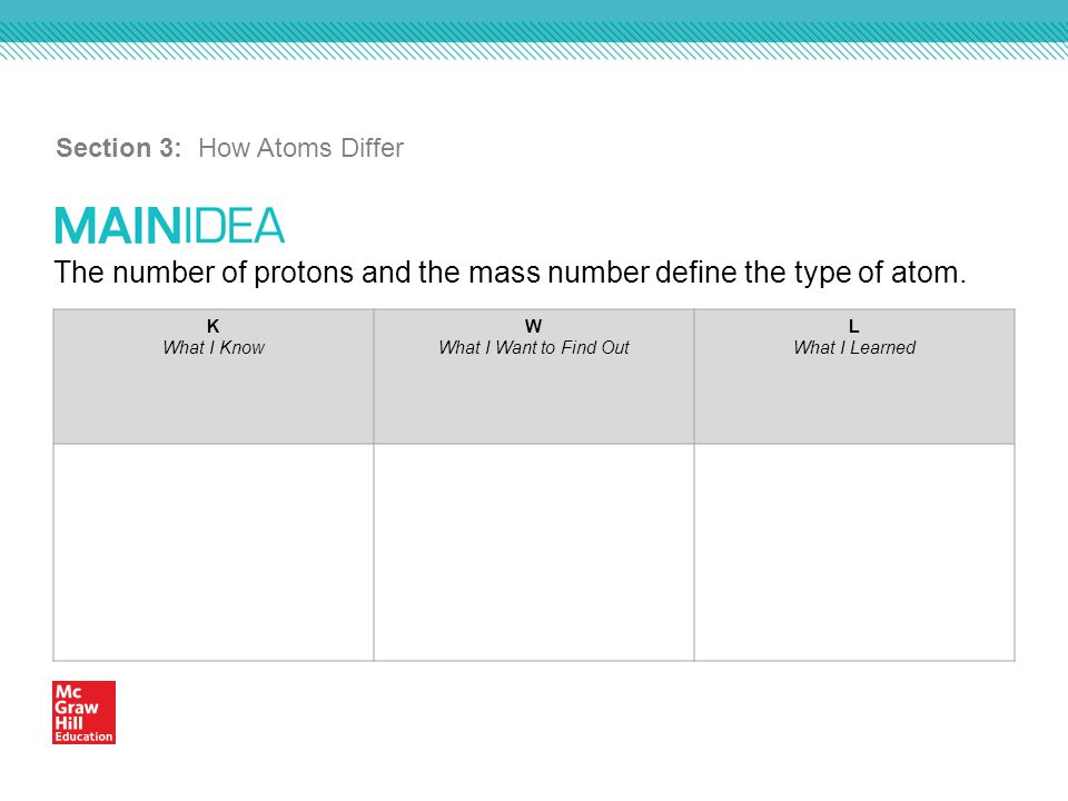 The number of protons and the mass number define the type of atom. Section 3: How Atoms Differ K What I Know W What I Want to Find Out L What I Learne