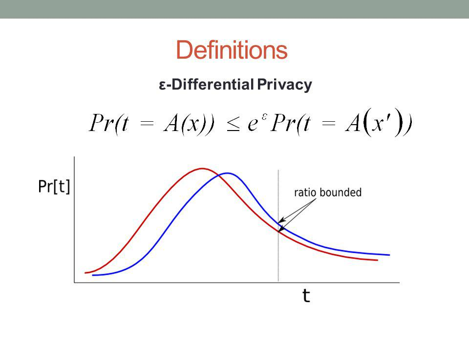 Definitions ε-Differential Privacy
