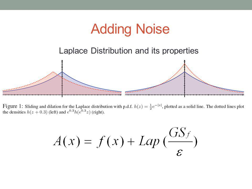 Adding Noise Laplace Distribution and its properties