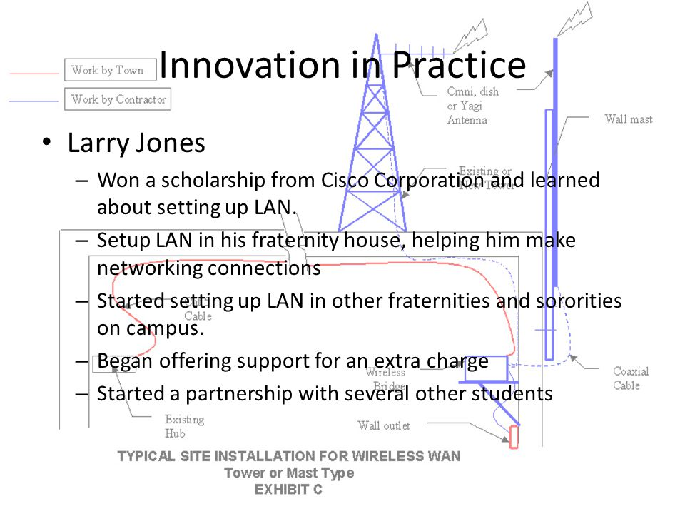 Innovation in Practice Larry Jones – Won a scholarship from Cisco Corporation and learned about setting up LAN.