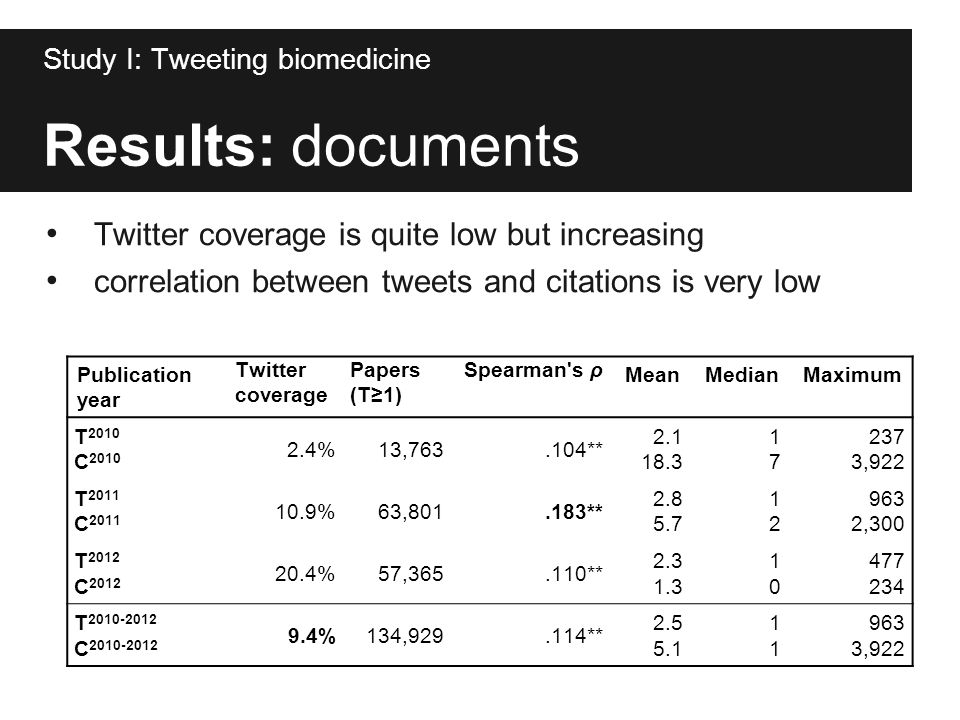 Results: documents Study I: Tweeting biomedicine Publication year Twitter coverage Papers (T≥1) Spearman's ρ MeanMedianMaximum T 2010 2.4%13,763.104**