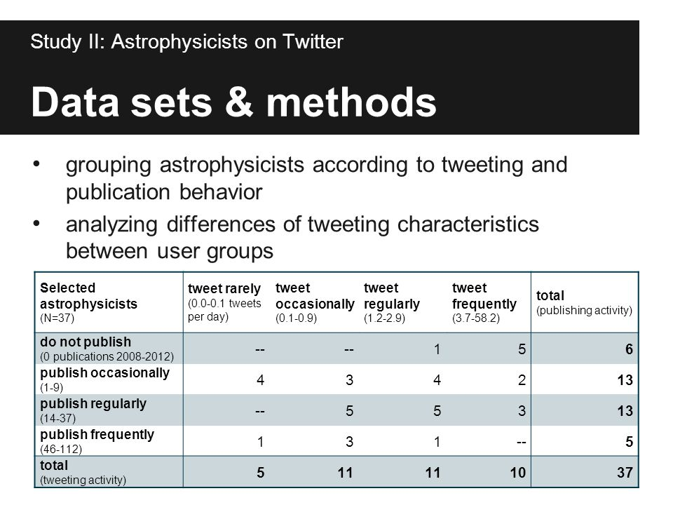 Data sets & methods grouping astrophysicists according to tweeting and publication behavior analyzing differences of tweeting characteristics between
