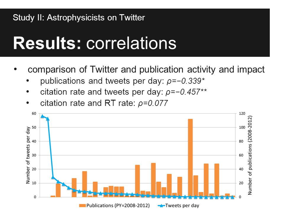 Results: correlations comparison of Twitter and publication activity and impact publications and tweets per day: ρ=−0.339* citation rate and tweets pe