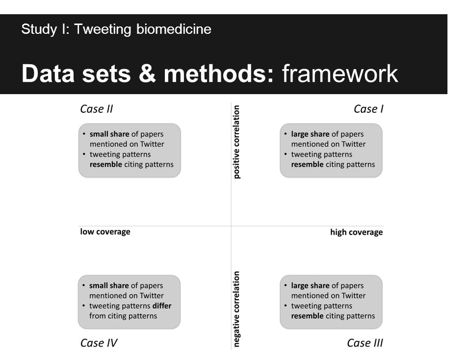 Data sets & methods: framework Study I: Tweeting biomedicine