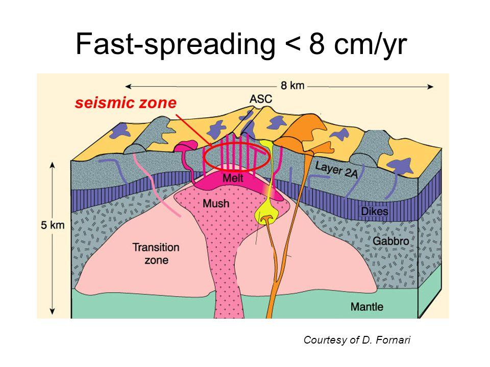 Fast-spreading < 8 cm/yr seismic zone Courtesy of D. Fornari