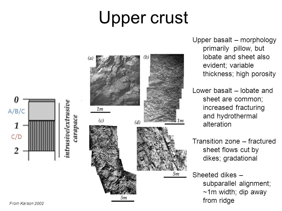 Upper crust From Karson 2002 Upper basalt – morphology primarily pillow, but lobate and sheet also evident; variable thickness; high porosity Lower basalt – lobate and sheet are common; increased fracturing and hydrothermal alteration Transition zone – fractured sheet flows cut by dikes; gradational Sheeted dikes – subparallel alignment; ~1m width; dip away from ridge A/B/C C/D