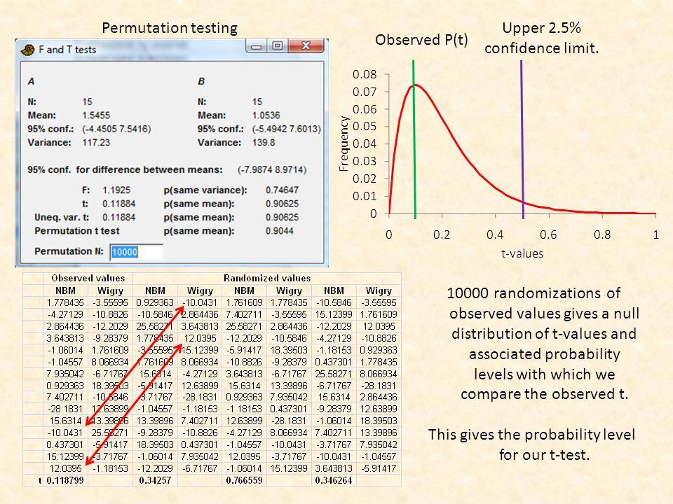 Bivariate comparisons using ANOVA t and F tests can both be used for pair wise comparisons.