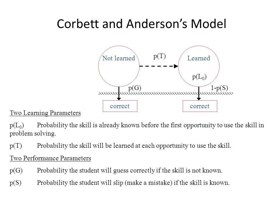 Corbett and Anderson's Model Not learned Two Learning Parameters p(L 0 )Probability the skill is already known before the first opportunity to use the