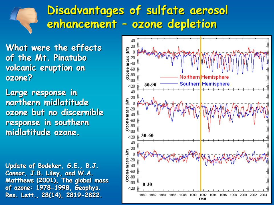 Disadvantages of sulfate aerosol enhancement – ozone depletion What were the effects of the Mt.