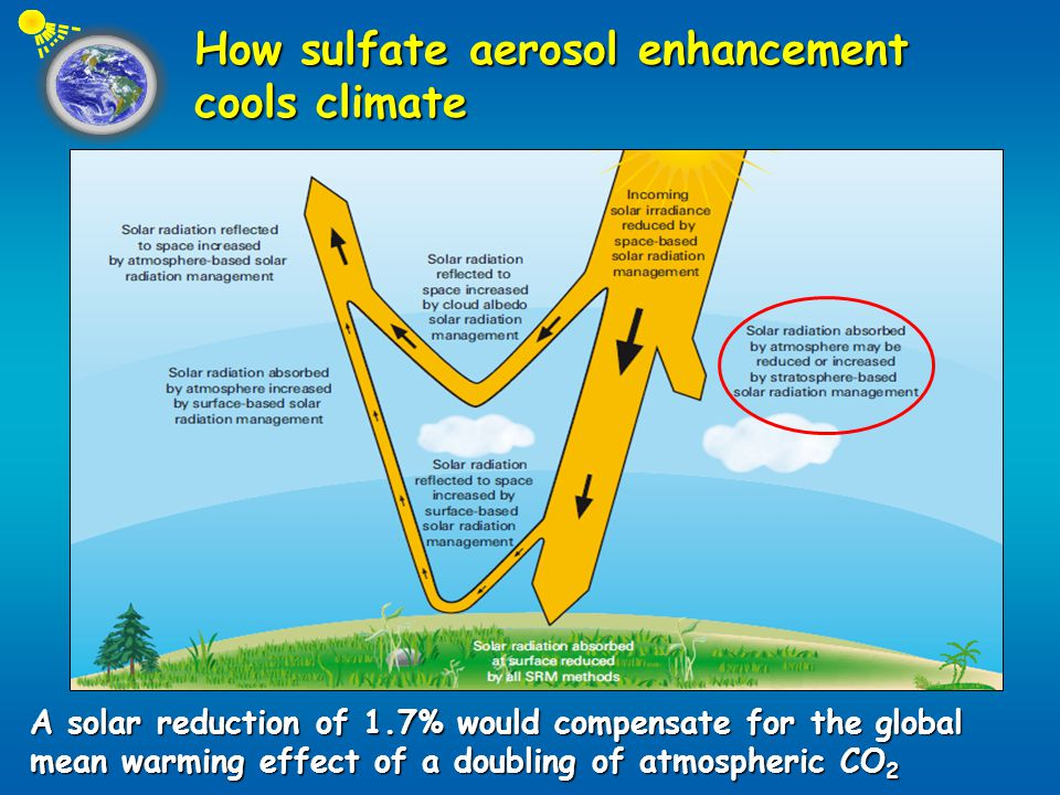 How sulfate aerosol enhancement cools climate A solar reduction of 1.7% would compensate for the global mean warming effect of a doubling of atmospheric CO 2