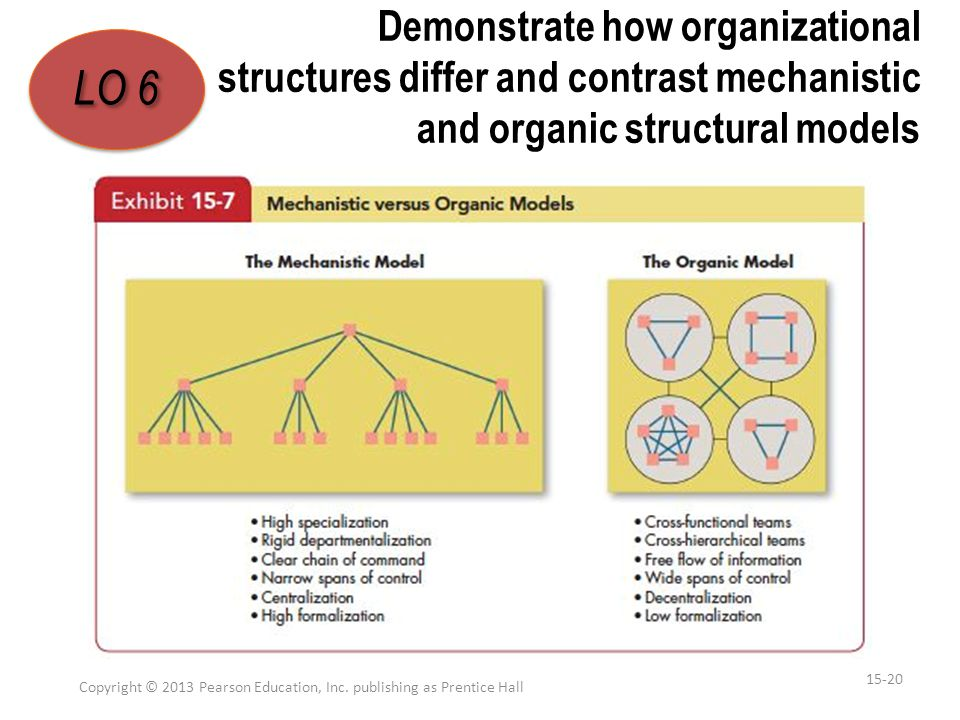 Demonstrate how organizational structures differ and contrast mechanistic and organic structural models Copyright © 2013 Pearson Education, Inc. publi