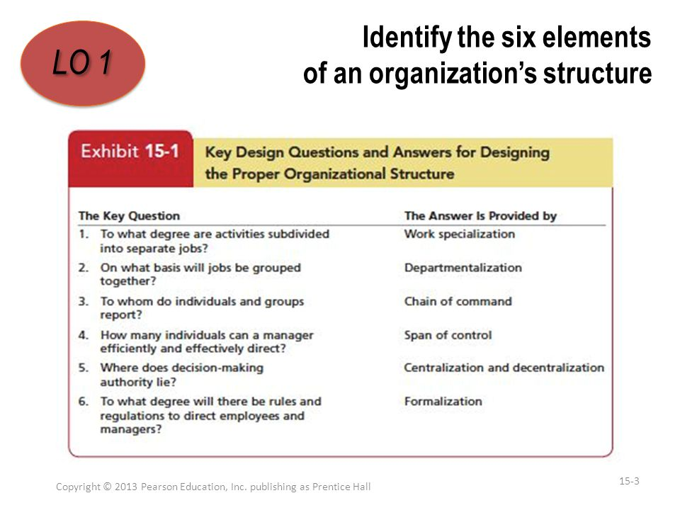 Identify the six elements of an organization's structure Work Specialization –By the late 1940s, most manufacturing jobs in industrialized countries were being done this way.