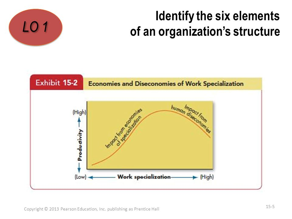 Identify the six elements of an organization's structure Copyright © 2013 Pearson Education, Inc. publishing as Prentice Hall 15-5 LO 1 1