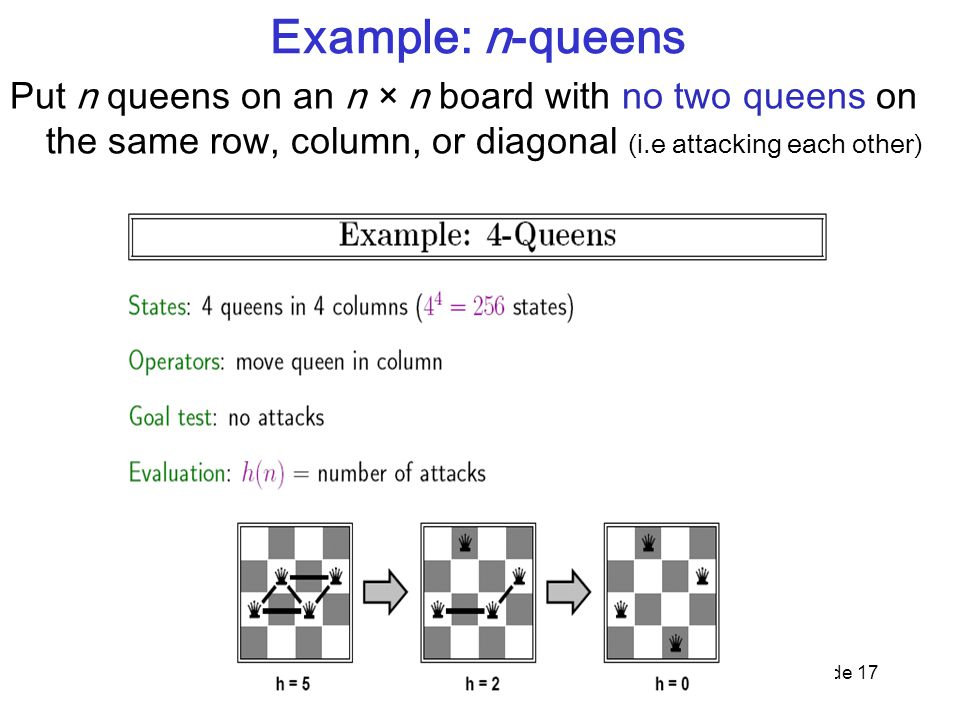 Slide 17 Example: n-queens Put n queens on an n × n board with no two queens on the same row, column, or diagonal (i.e attacking each other)