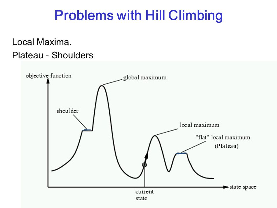 Slide 27 Problems with Hill Climbing Local Maxima. Plateau - Shoulders (Plateau)