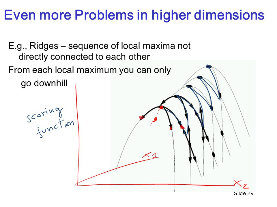 Slide 29 Even more Problems in higher dimensions E.g., Ridges – sequence of local maxima not directly connected to each other From each local maximum