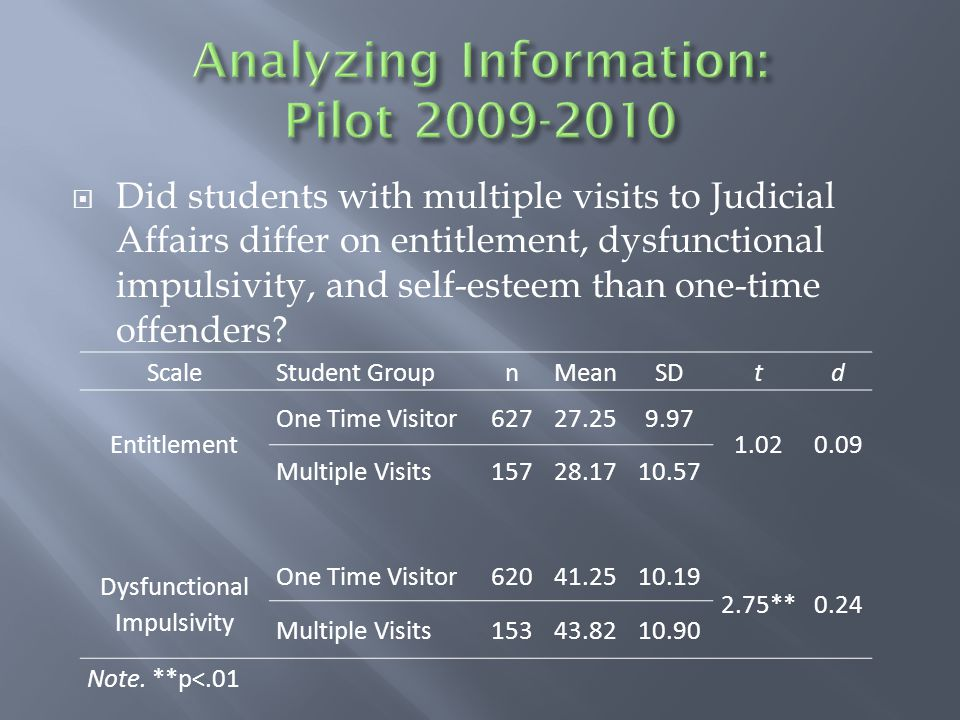  Did students with multiple visits to Judicial Affairs differ on entitlement, dysfunctional impulsivity, and self-esteem than one-time offenders.