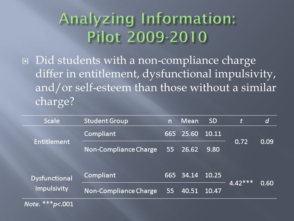  Did students with a non-compliance charge differ in entitlement, dysfunctional impulsivity, and/or self-esteem than those without a similar charge.