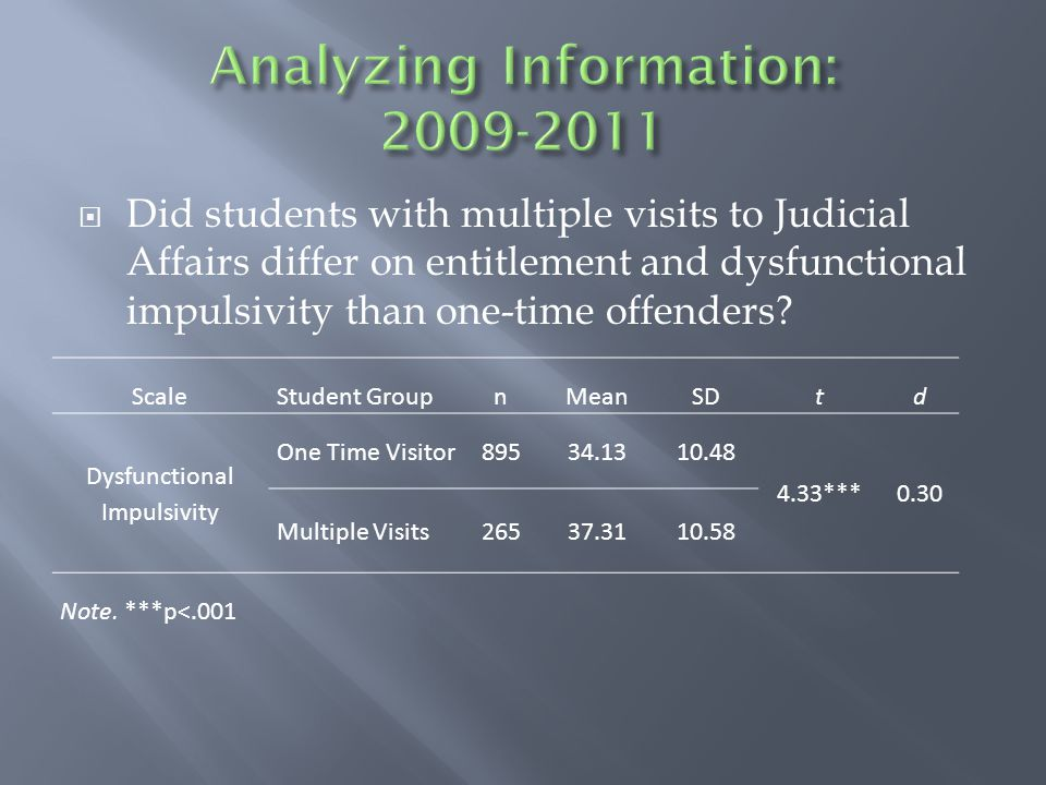  Did students with multiple visits to Judicial Affairs differ on entitlement and dysfunctional impulsivity than one-time offenders.