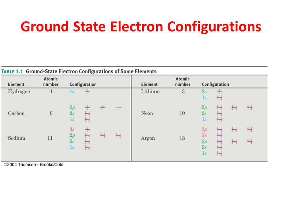 Ground State Electron Configurations