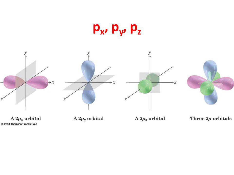 p x, p y, p z