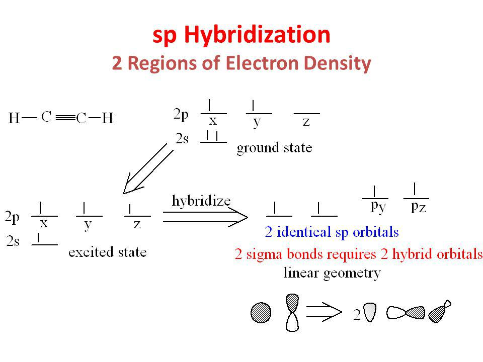 sp Hybridization 2 Regions of Electron Density
