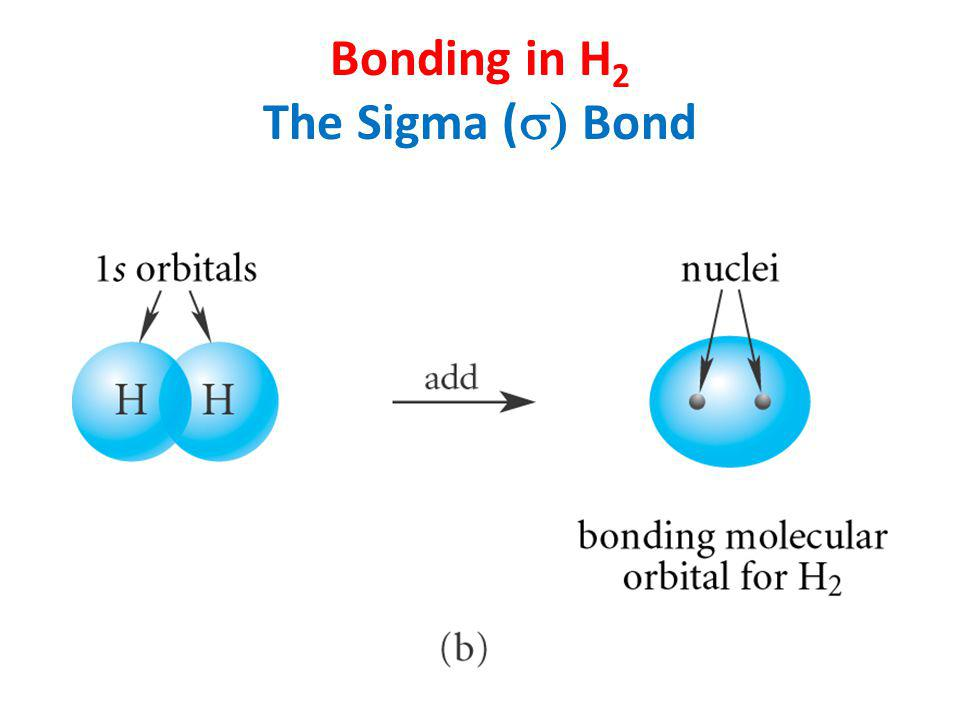 Bonding in H 2 The Sigma (  Bond