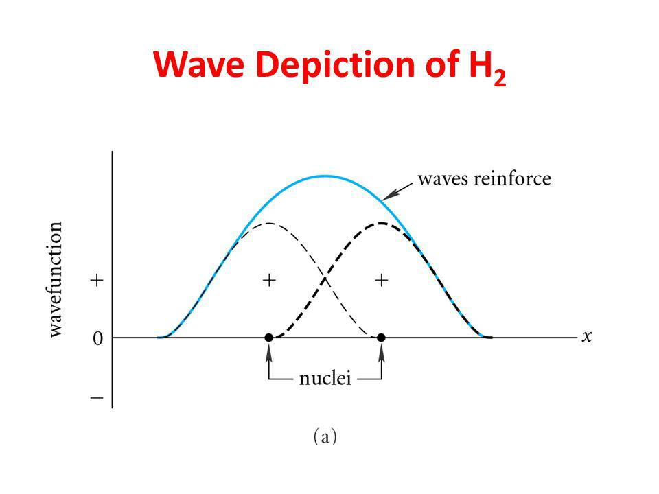 Wave Depiction of H 2
