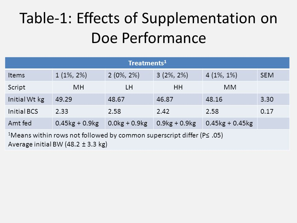 Table-1: Effects of Supplementation on Doe Performance Treatments 1 Items1 (1%, 2%)2 (0%, 2%)3 (2%, 2%)4 (1%, 1%)SEM ScriptMHLHHHMM Initial Wt kg49.29