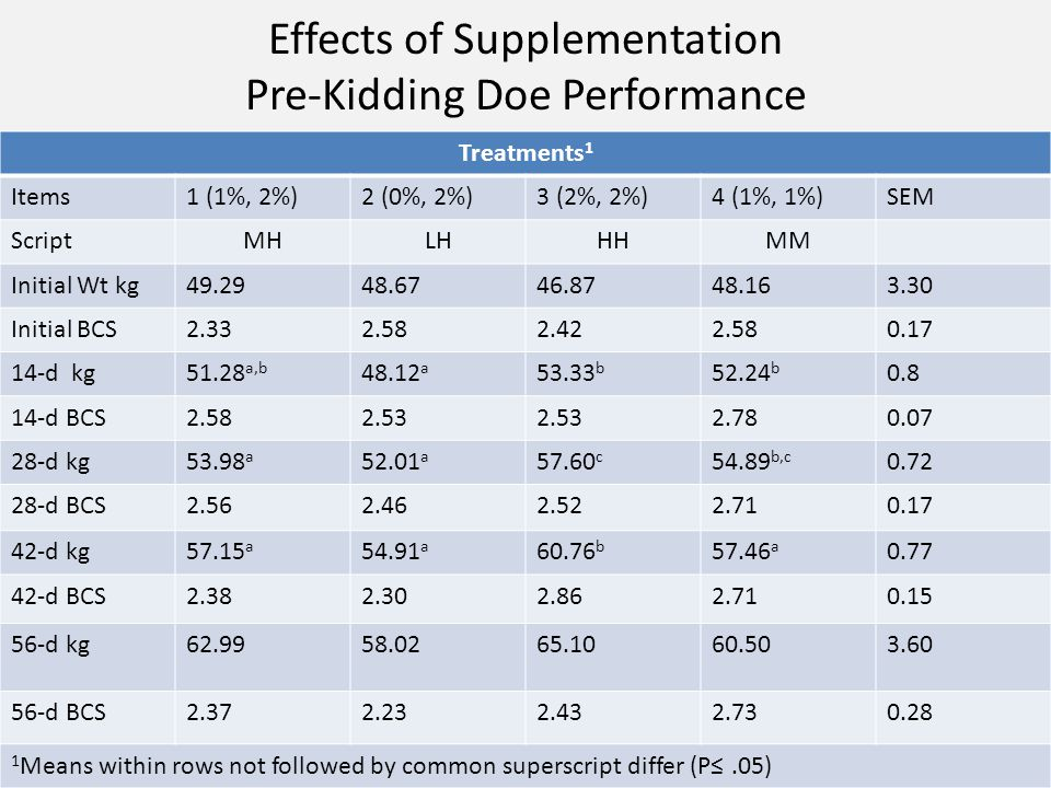 Effects of Supplementation Post-Kidding Doe Performance Treatments 1 Items1 (1%, 2%)2 (0%, 2%)3 (2%, 2%)4 (1%, 1%)SEM ScriptMHLHHHMM Kidding wt.