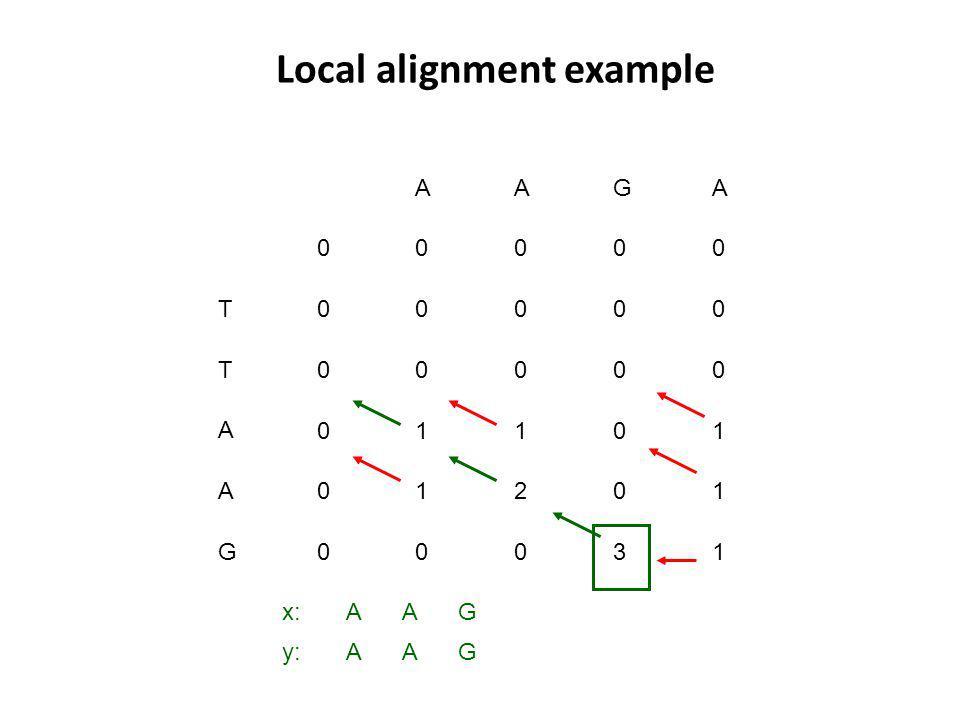 Local alignment example 0 0 0000 0000 0 T T A A G 0 0 0 0 0 00 G 0 A 0 A 0 A 1 0 1 12 3 1 1 x: y: G G A A A A 1