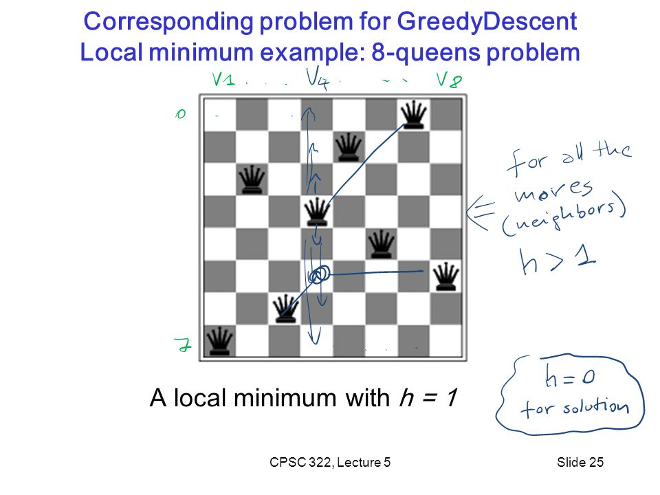 CPSC 322, Lecture 5Slide 25 Corresponding problem for GreedyDescent Local minimum example: 8-queens problem A local minimum with h = 1