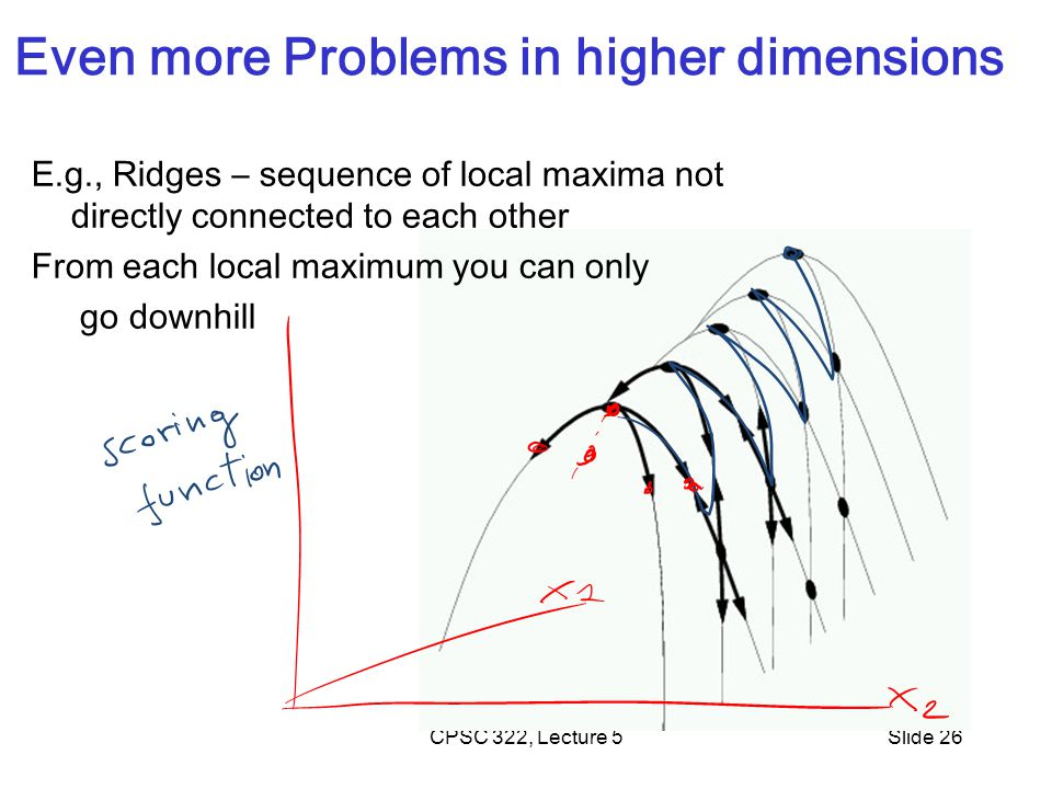 CPSC 322, Lecture 5Slide 26 Even more Problems in higher dimensions E.g., Ridges – sequence of local maxima not directly connected to each other From each local maximum you can only go downhill