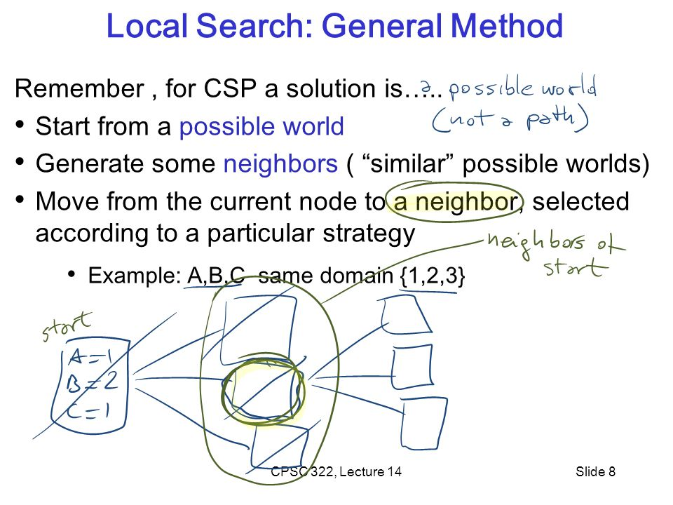 """CPSC 322, Lecture 14Slide 8 Local Search: General Method Remember, for CSP a solution is….. Start from a possible world Generate some neighbors ( """"sim"""