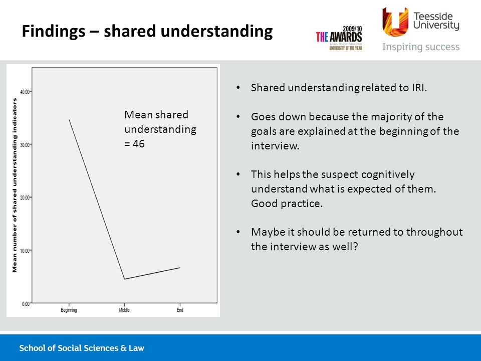 Findings – shared understanding Mean shared understanding = 46 Shared understanding related to IRI.