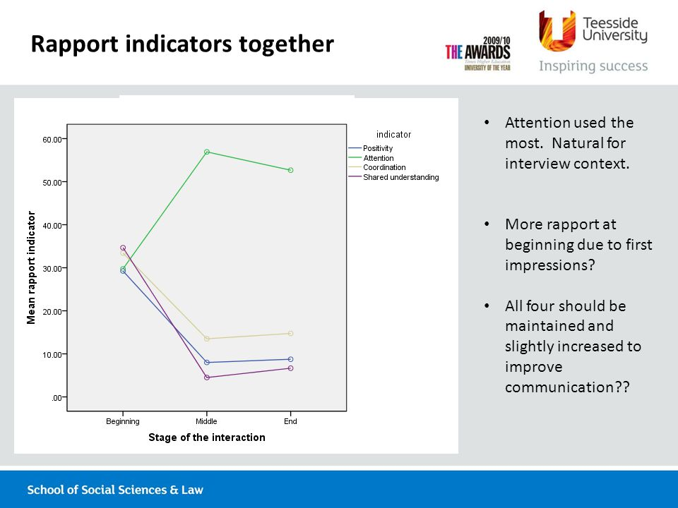 Rapport indicators together Attention used the most.